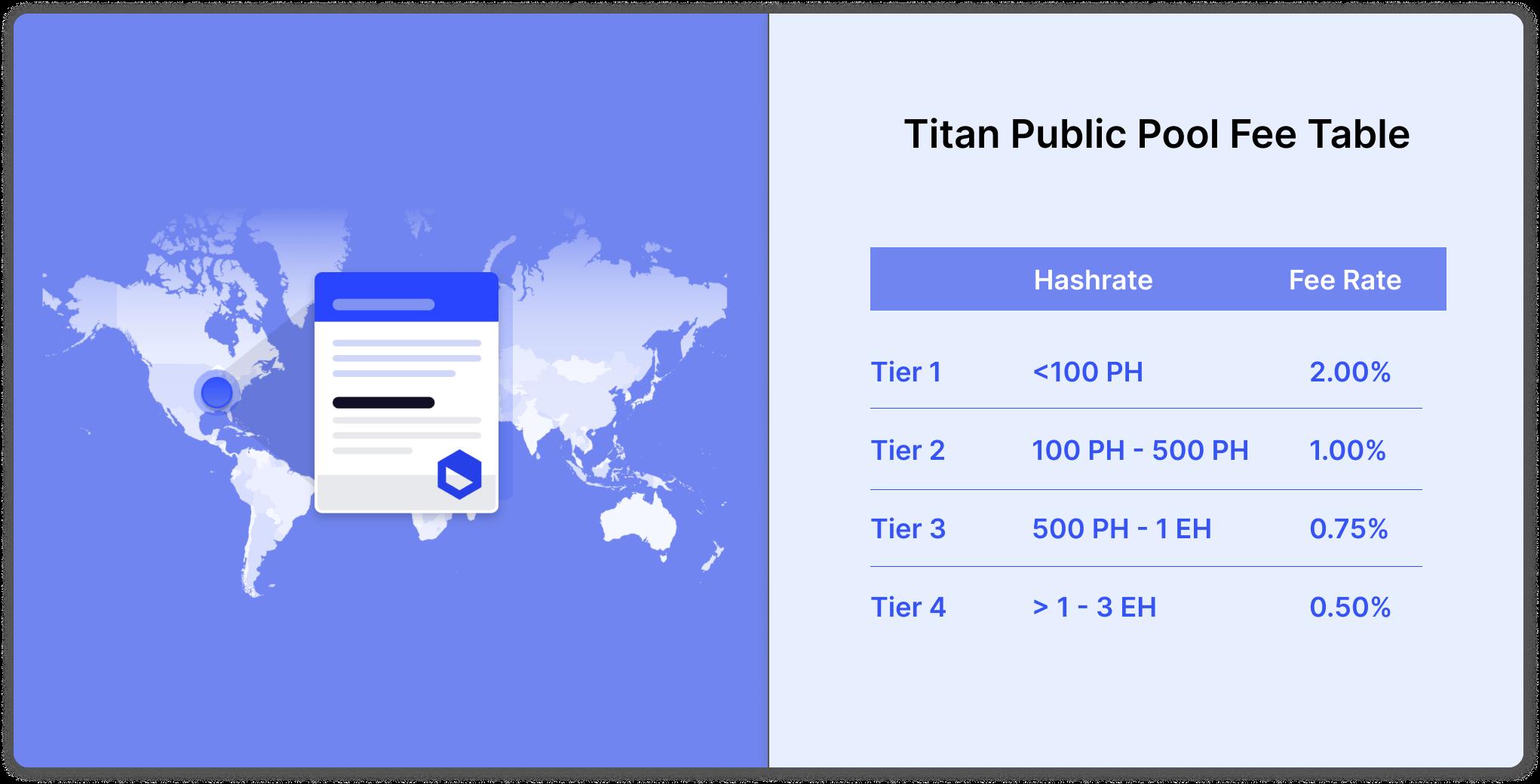Titan pool fees list